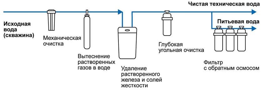 Схема фильтрации воды